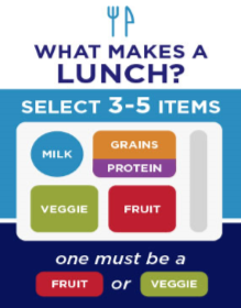 graphic of what components qualify as a school lunch
